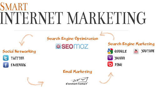 Full Service Internet Marketing