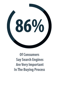 86% of Consumers Use Search Engines During The Buying Process