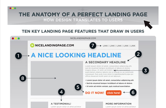The Anatomy of a Perfect Landing Page by Formstock.com ...